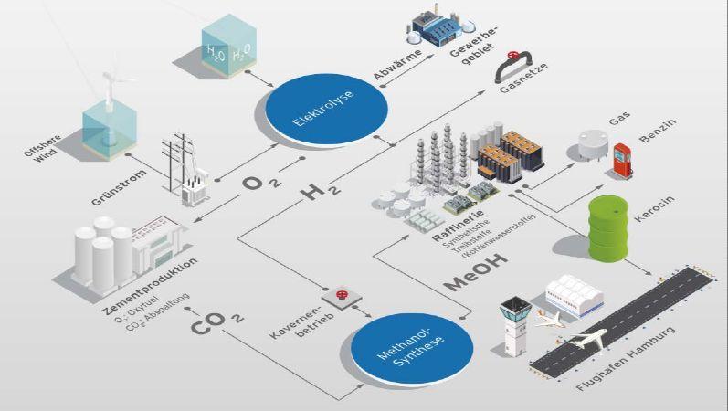 Die schematische Darstellung des Reallabors Westküste100 zeigt die an dem Projekt beteiligten Akteure und Prozesse.