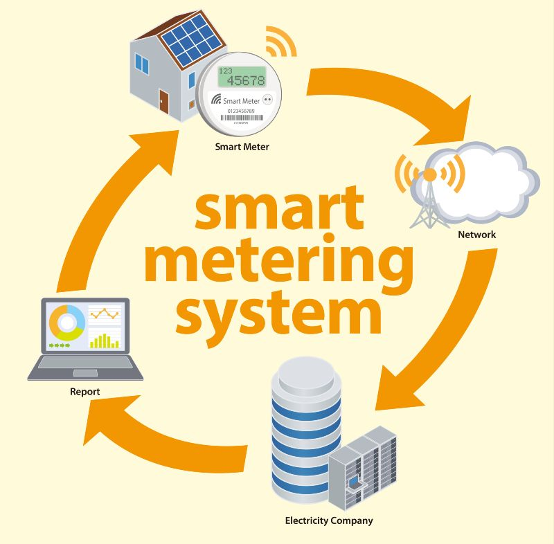 Die Grafik zeigt den Smart-Meter-Kreislauf bestehend aus Smart Meter, Netzwerkübermittlung, Energieversorger und Datenanalyse